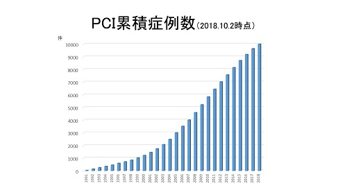 PCI累積症例数(2018